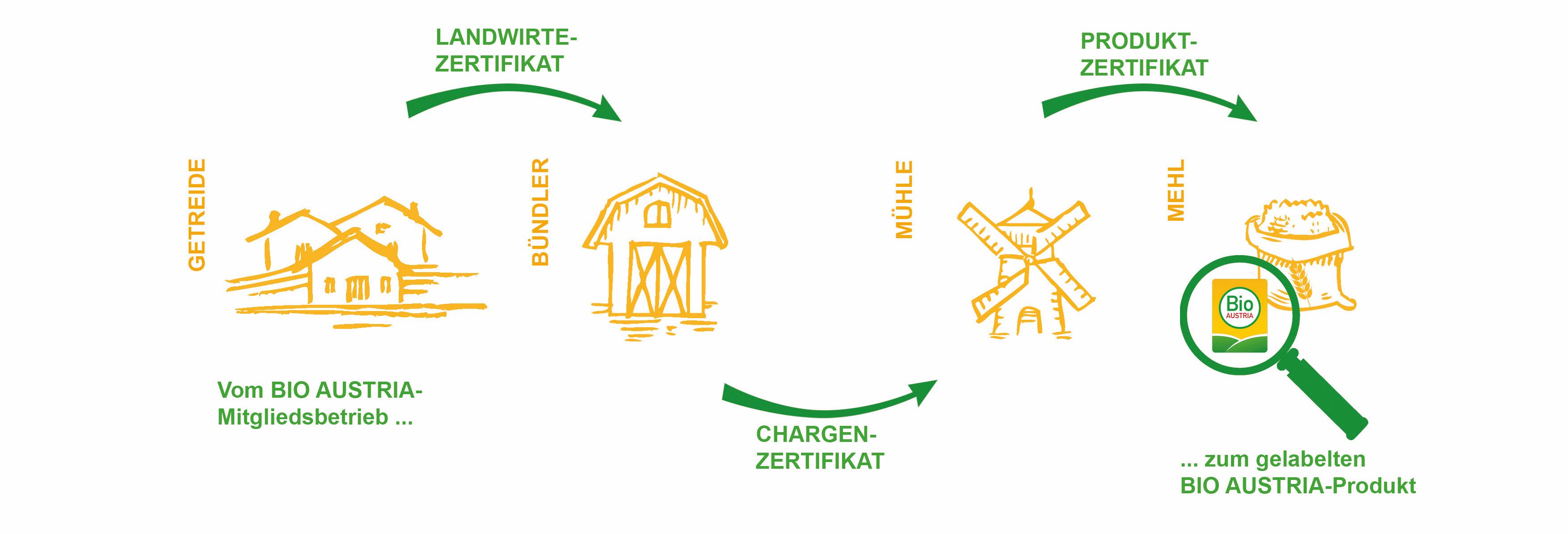 Marketing GmbH   BIO AUSTRIA